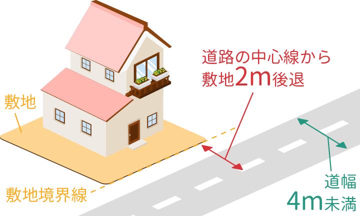 奈良の土地探しで接道義務(道路幅が4m未満の場合)の確認