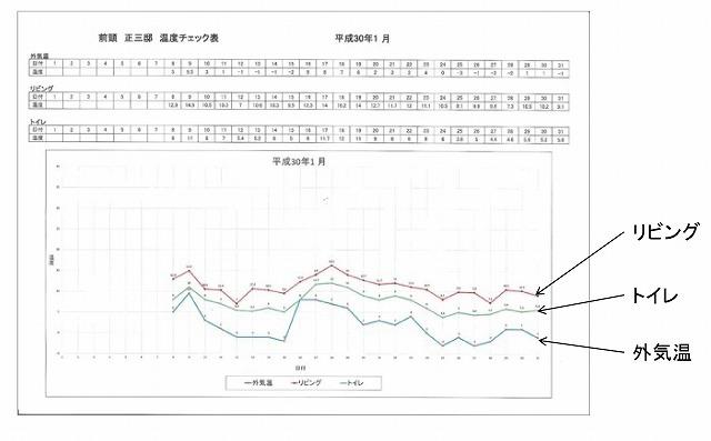 折れ線グラフデータ