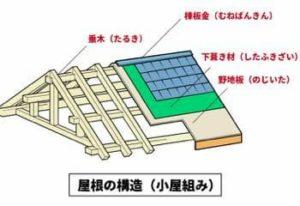 屋根の小屋組みの構造